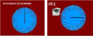Отталкивание стрелки крутильных весов от тающего льда